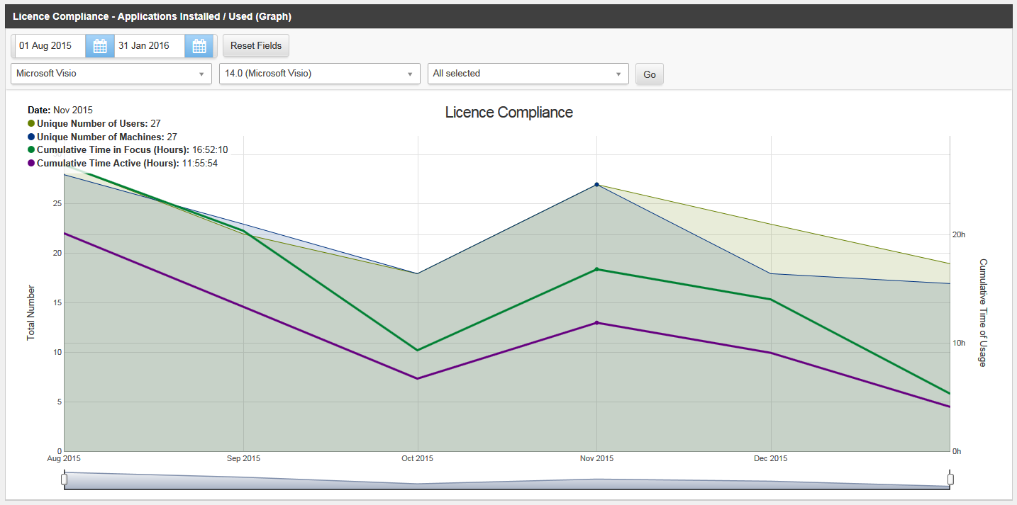 Licence Compliance Graph
